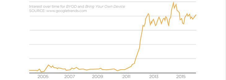 BYOD trends