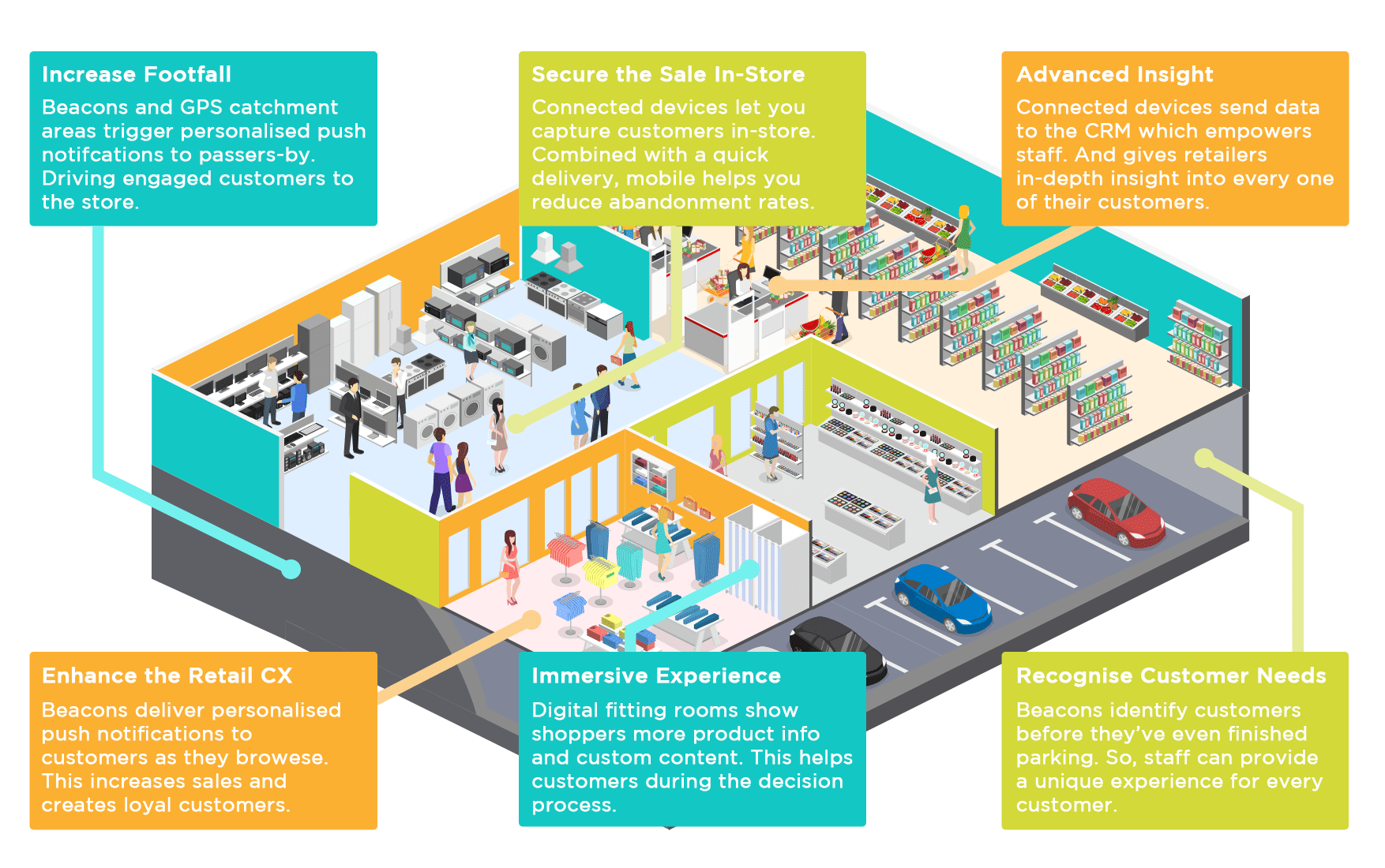 Retail IoT Intelligent Things Beacons Mobile Ecommerce