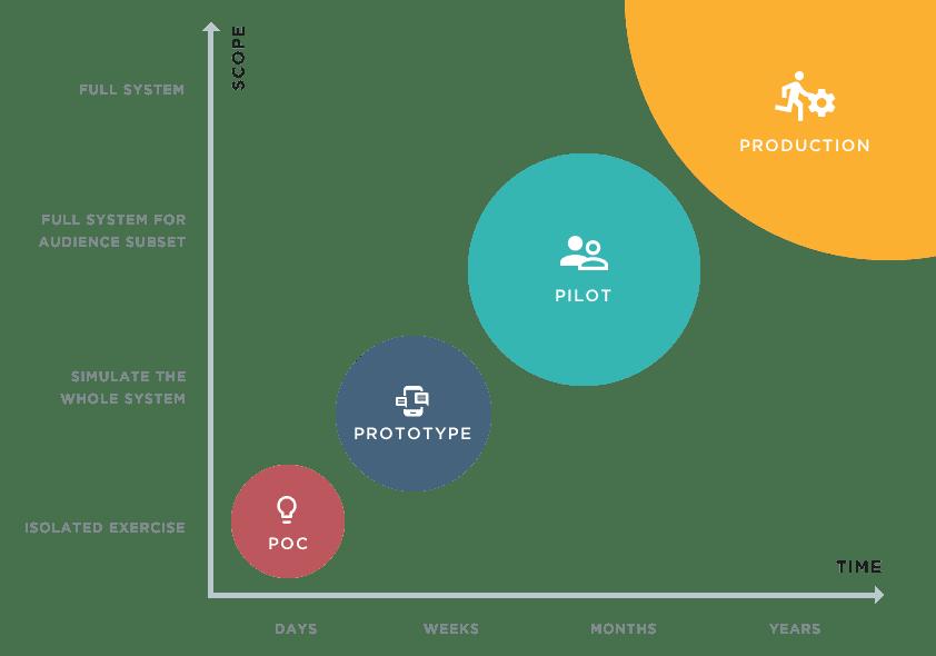 4ps innovation model