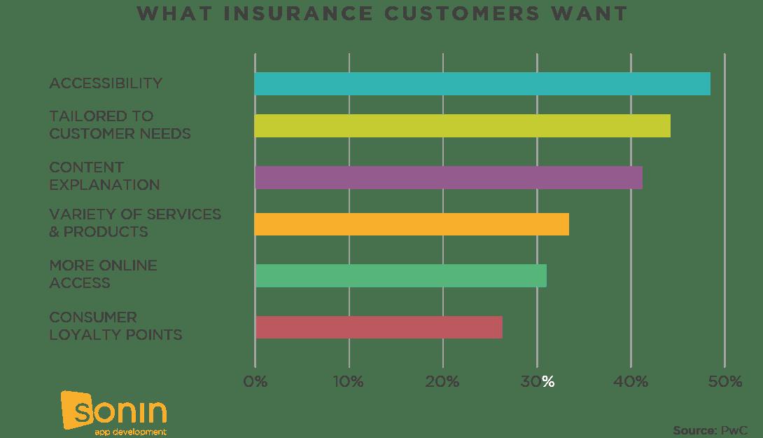 How to Improve Customer Engagement Insurance Industry Sonin App Development