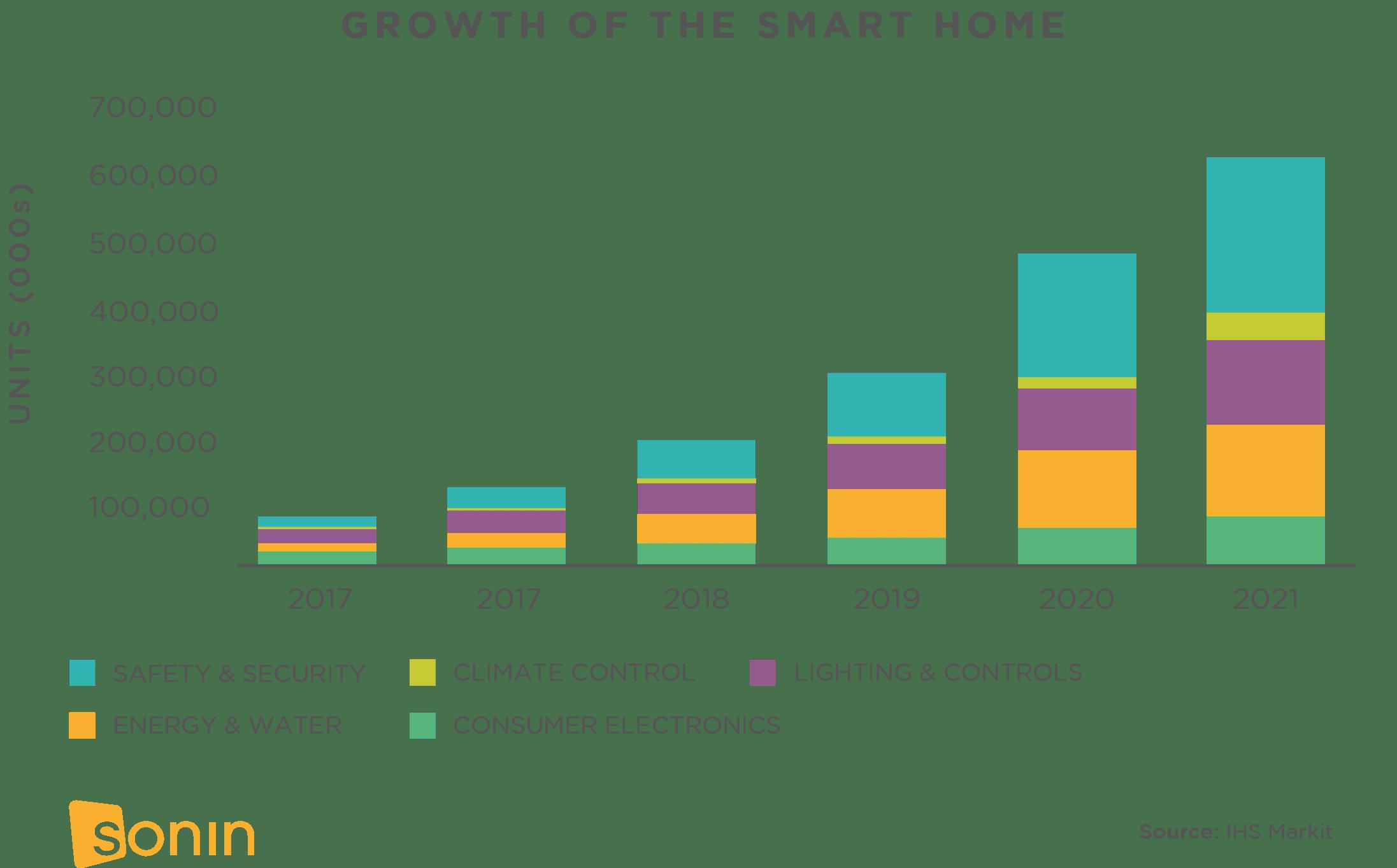 Rise of Smart Home Technology Sonin App Development