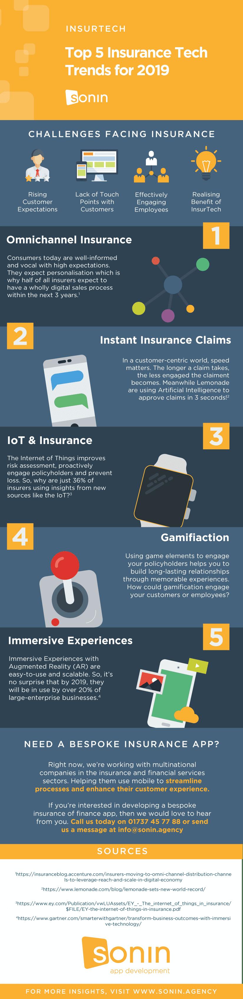 Top 5 Insurance Tech Trends for 2019 Sonin App Development